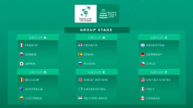 Davis Cup Finals 2019