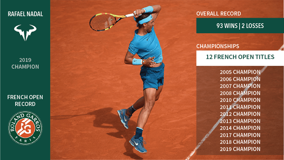 Rafael Nadal's French Open Stats