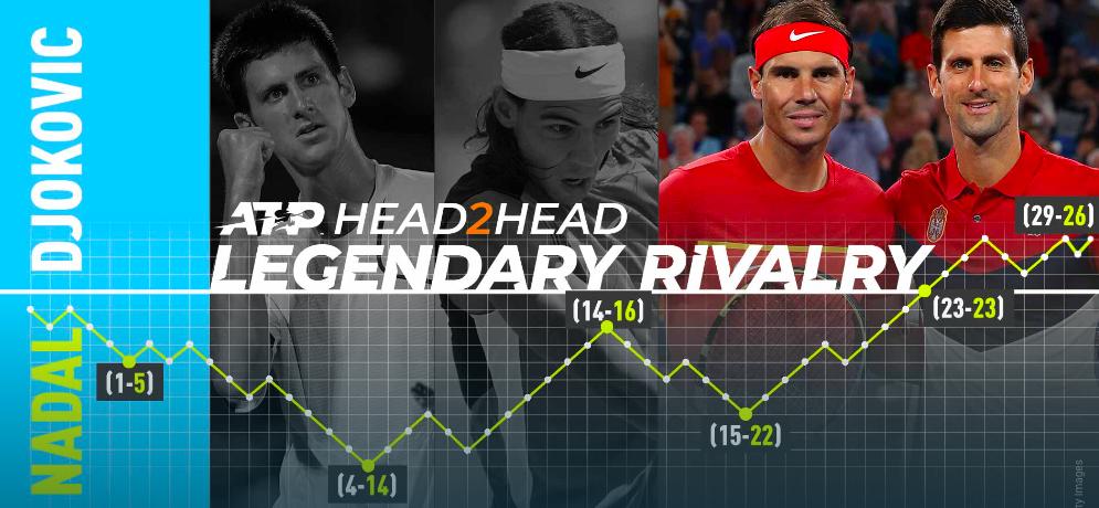 Rafa vs Novak - the Rivalry